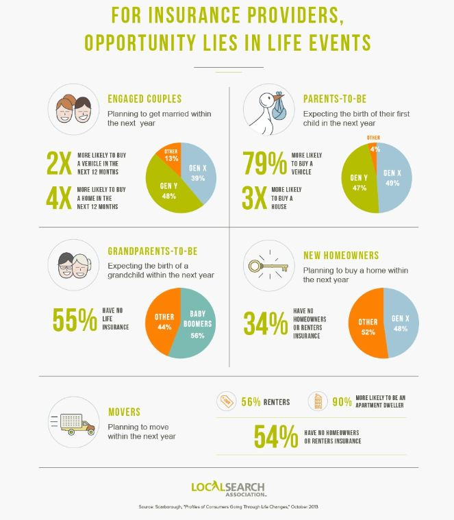 Life Events Impact Insurance Decisions