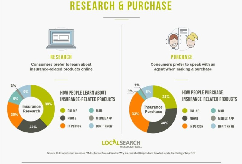Insurance Research and Purchasing Decisions