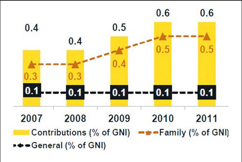 the growth of the global takaful The growth of the takaful industry economics essay  as per the ernst & young's world takaful report 2009, global takaful contributions have risen to $34bn in .